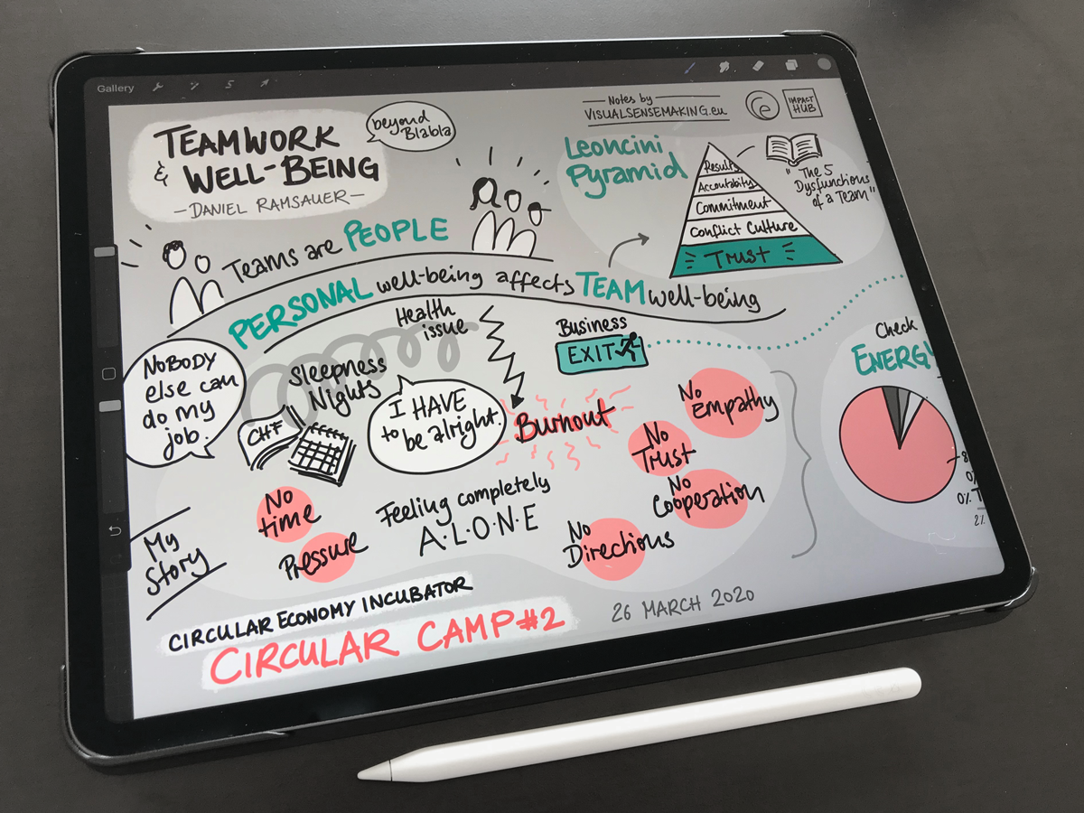Digital Graphic Recording of the Talk 'Teamwork & Well-being' displayed on an iPad