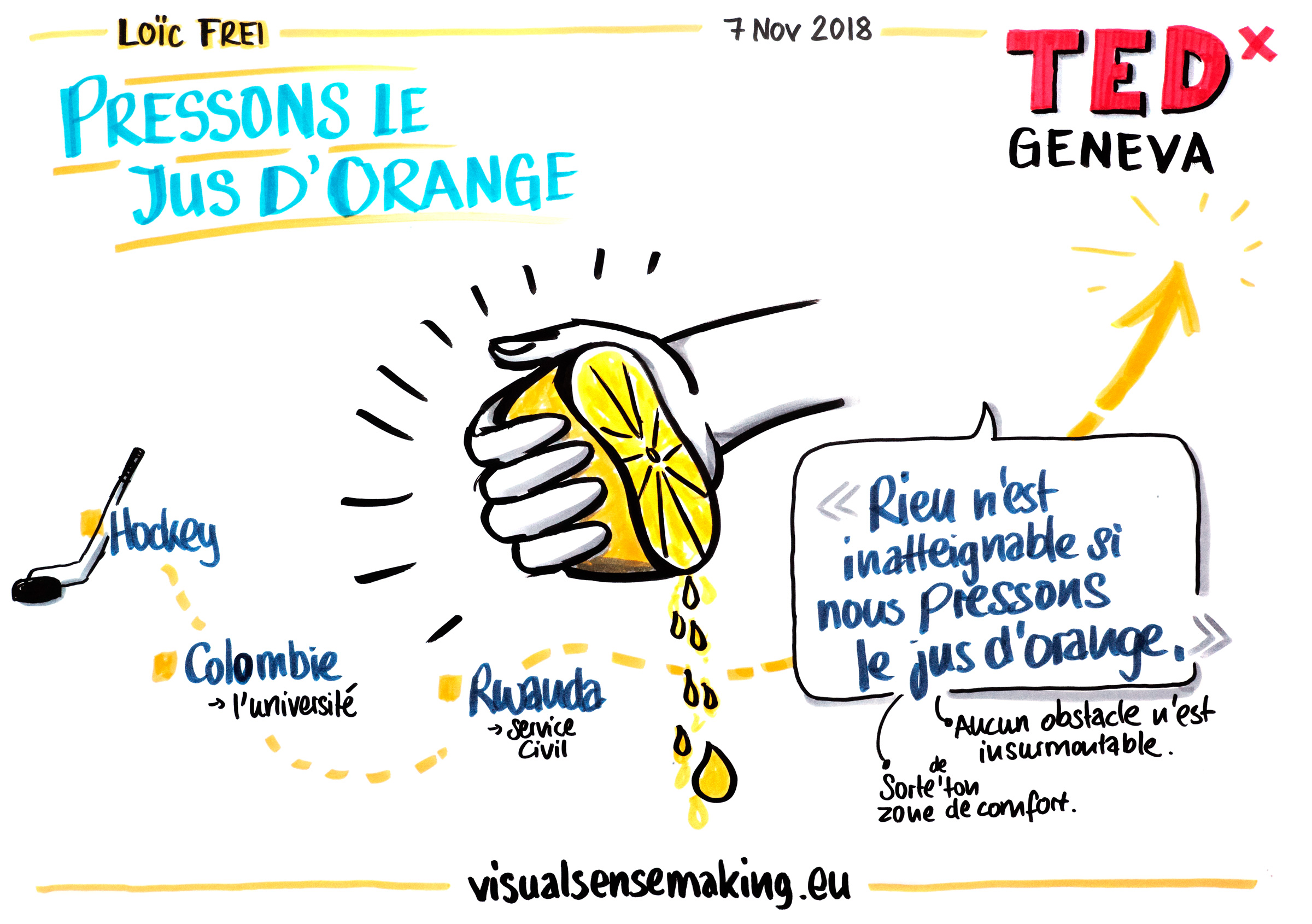 Visual summary of the talk 'Pressons le jus d'orange'