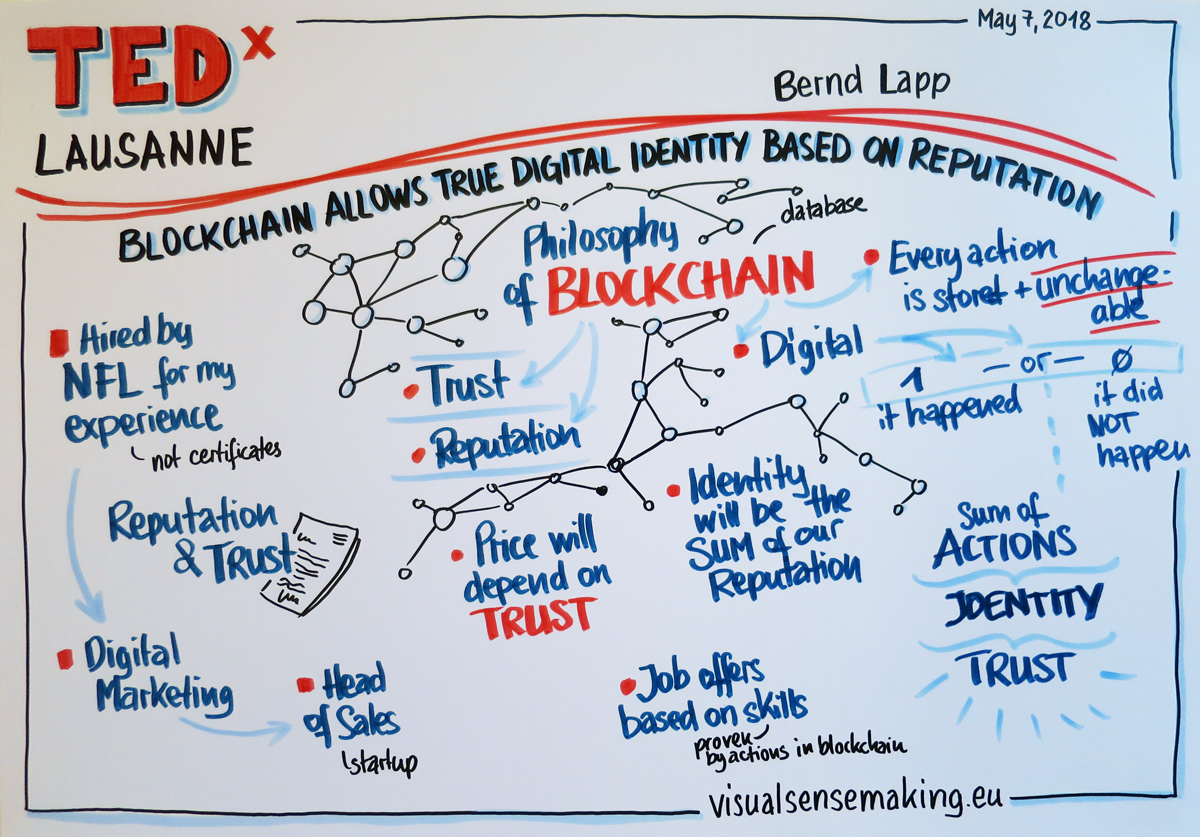 Recording of Bernd Lapp's talk, Blockchain allows true digital identity based on reputation